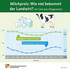 2018 durchschnittliches Jahr für Bio-Milchpreise