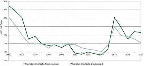 Ökofläche in Niedersachsen um 11,5 Prozent gewachsen
