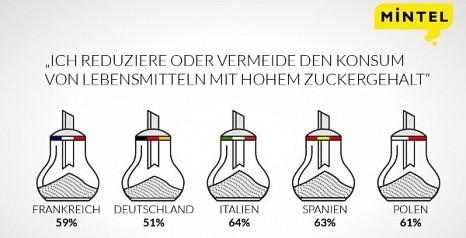 Die Hälfte aller Deutschen reduziert Konsum von Lebensmitteln mit hohem Zuckergehalt
