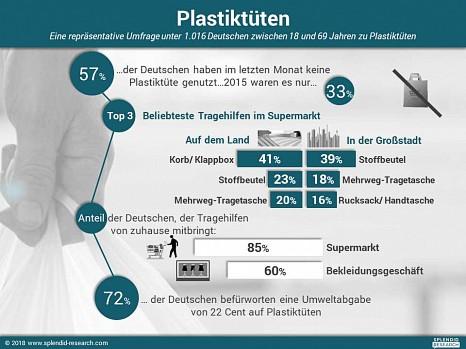 Verbrauch von Plastiktüten geht drastisch zurück