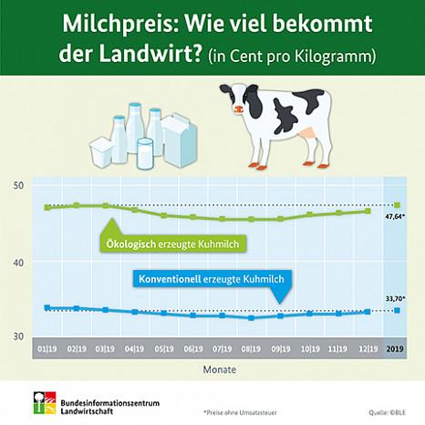 Milchpreisentwicklung in Deutschland